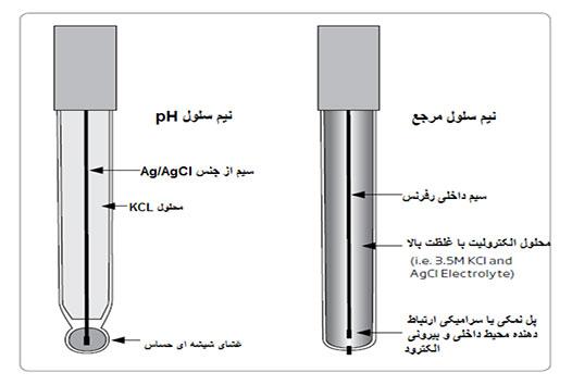 الکترودهای مرجع و pH