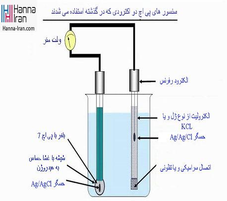 نحوه اندازه گیری pH