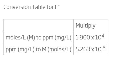 جدول محاسبات فلوراید