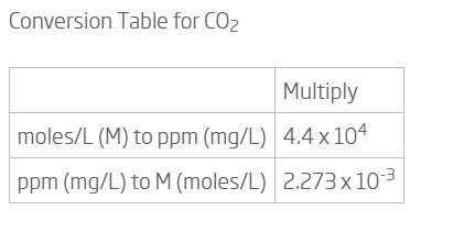 جدول محاسبات کربن دی اکسید