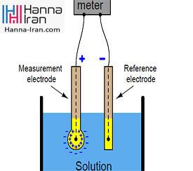 تئوری اندازه گیری pH