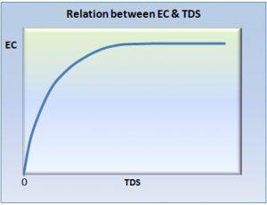 رابطه بین هدایت الکتریکی و سختی