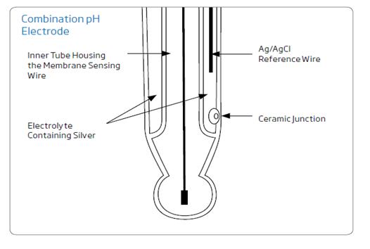 الکترود pH ترکیبی