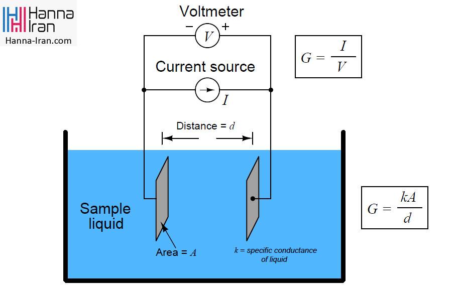 هدایت الکترولیتی چیست؟