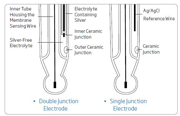 الکترود Single Junction و Double Junction