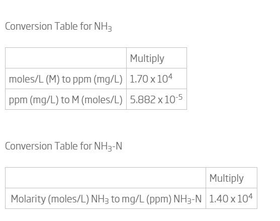 جدول محاسبات آمونیاک